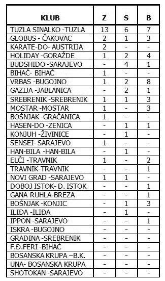 lista osvojenih medalja