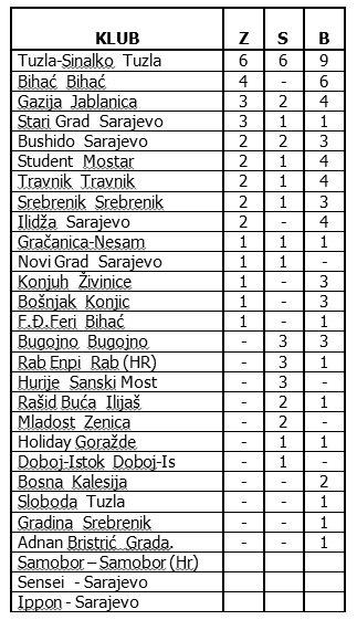 lista medalja